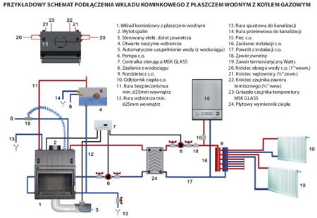 DOSTAWA GRATIS! 30066817 Wkład kominkowy 17kW MBA PW z płaszczem wodnym, wężownicą (szyba prosta) - spełnia anty-smogowy EkoProjekt